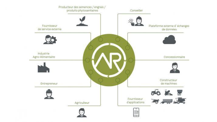 DKE-Data GmbH & Co. KG a créé une plateforme d'échange de données, pour les agriculteurs et les entrepreneurs, basée sur i-Internet.