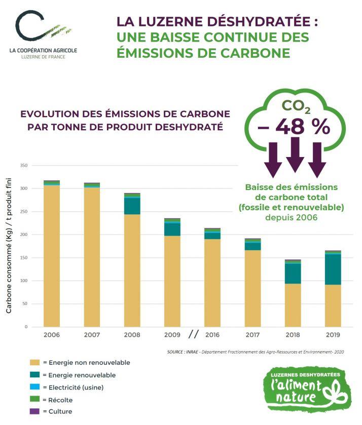 Avec ses 66 000 ha, la luzerne permet de stocker chaque année 1,15 millions de tonnes de carbone soit une réduction de 48 % des émissions de carbone renouvelable et fossile depuis 2006. « Nos objectifs en terme de réduction de GES sont également supérieur