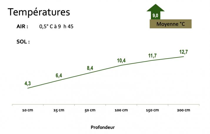 Plus un sol est vivant et aéré, plus il réagit à la température de l'air extérieur. Crédit : Christophe Frébourg
