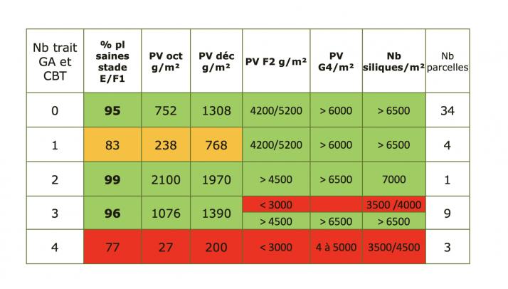 Résultat du colza selon différentes conduites insecticides. Crédit : Terres Inovia