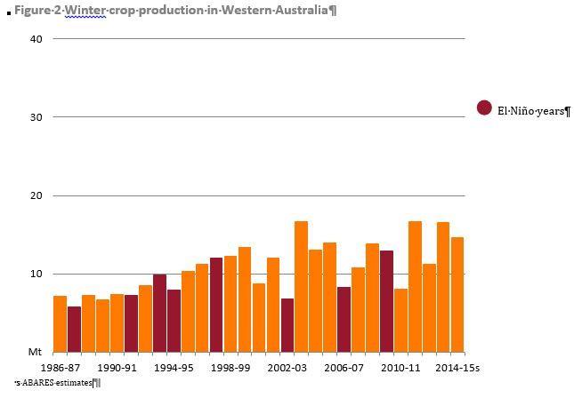 effet_el_nino_sur_production_ouest_australie.jpg