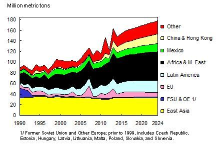 evolution_des_importations_de_cereales_secondaires_mondiales_2024.jpg