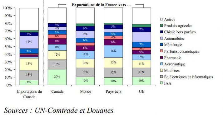 exportations de la France vers le Canada sources: Direction générale des douanes, service de la statistique