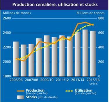 fao_production_utilisation_et_stocks_cereales.jpg