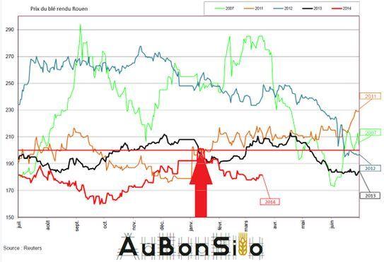 graph_prix_ble_2007_2014.jpg