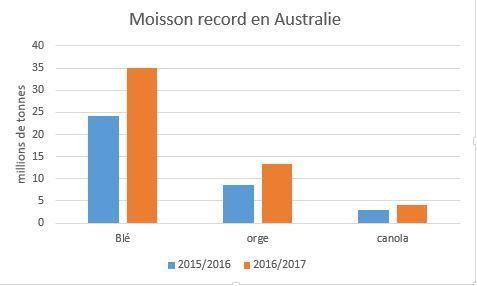 moisson_16_17_australie.jpg