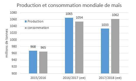 production_et_consommation_mais_usda_mai_2017.jpg