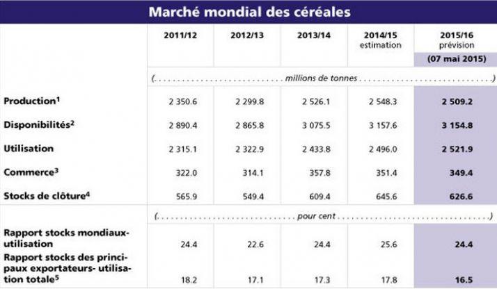 production_mondiale_de_cereales.jpg