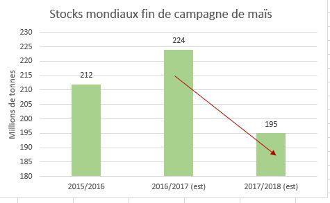 stocks_mondiaux_mais_usda_mai_2017.jpg