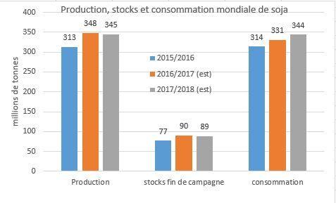 stocks_production_consommation_soja.jpg