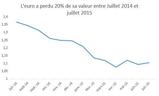 variation_euro_dollar_2014_2015.jpg