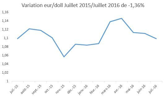 variation_euro_dollar_2015_2016.jpg